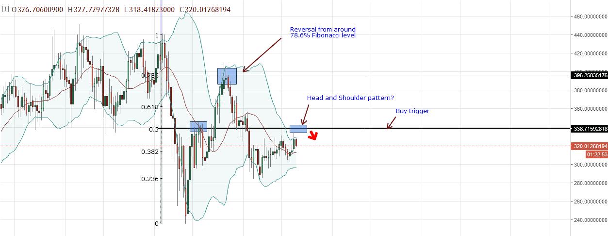 Monero Analysis (XMR/USD) January 29, 2018