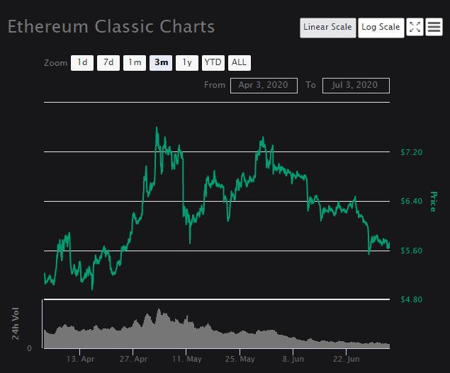 Ethereum Classic 2