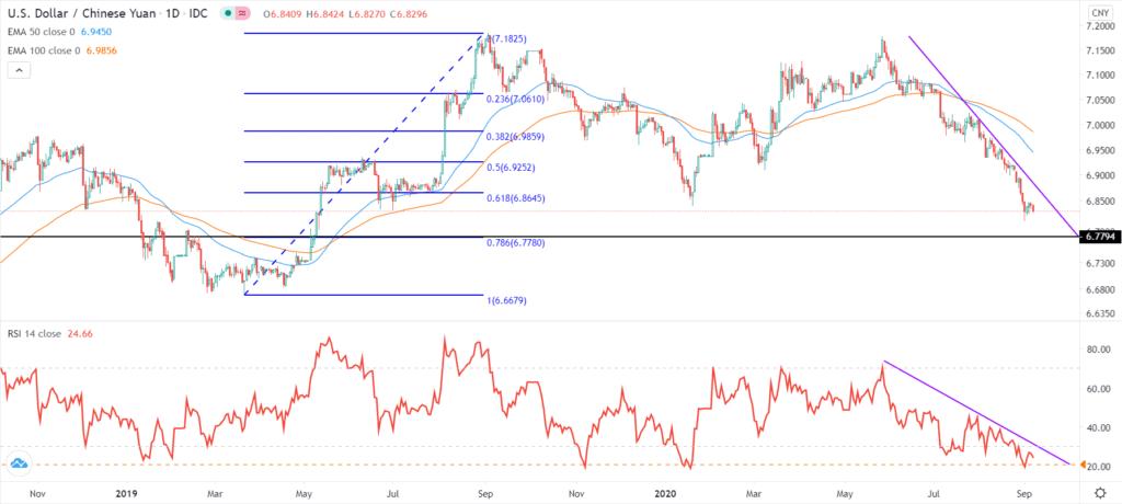 USD/CNY