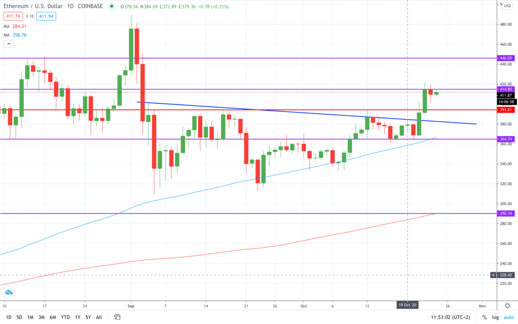Here's my Ethereum (ETH) price prediction for the next month