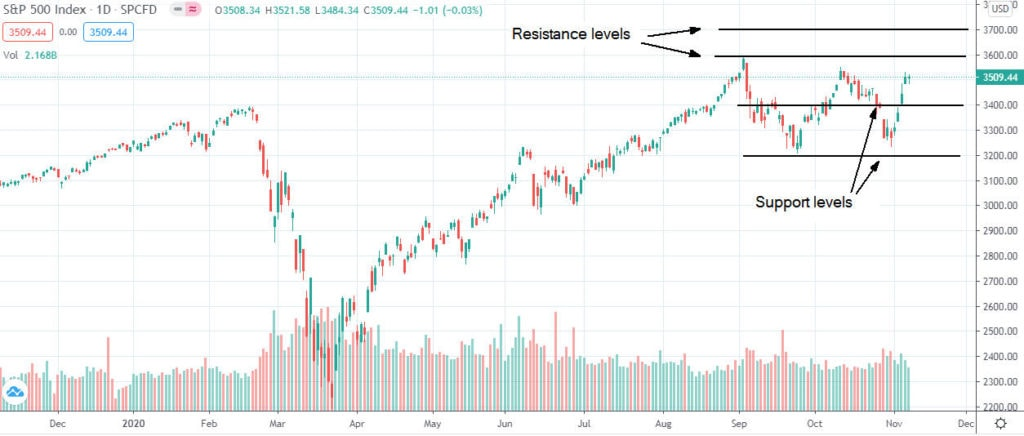Dow Jones, S&P 500 and Nasdaq advanced on a weekly basis and remain in a bull market