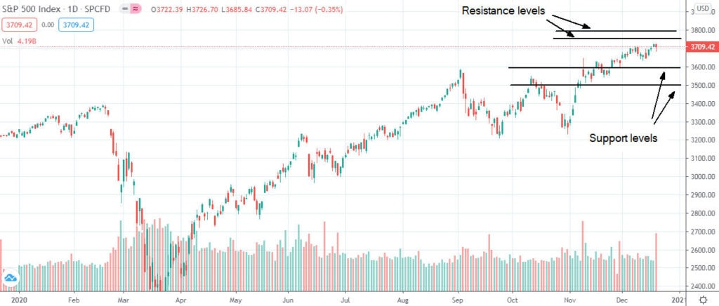Dow Jones, S&P 500, and Nasdaq advanced on a weekly basis as investors remain optimistic on coronavirus relief package