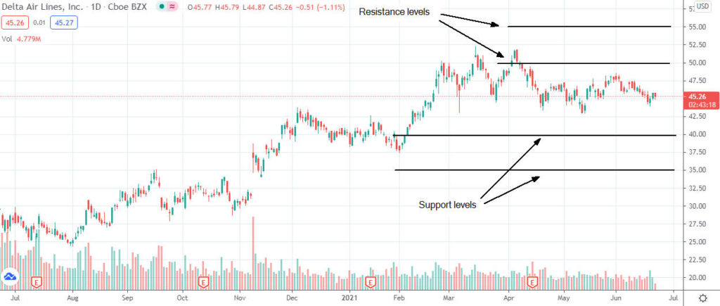 Is Delta Air Lines stock a good buy in July 2021?