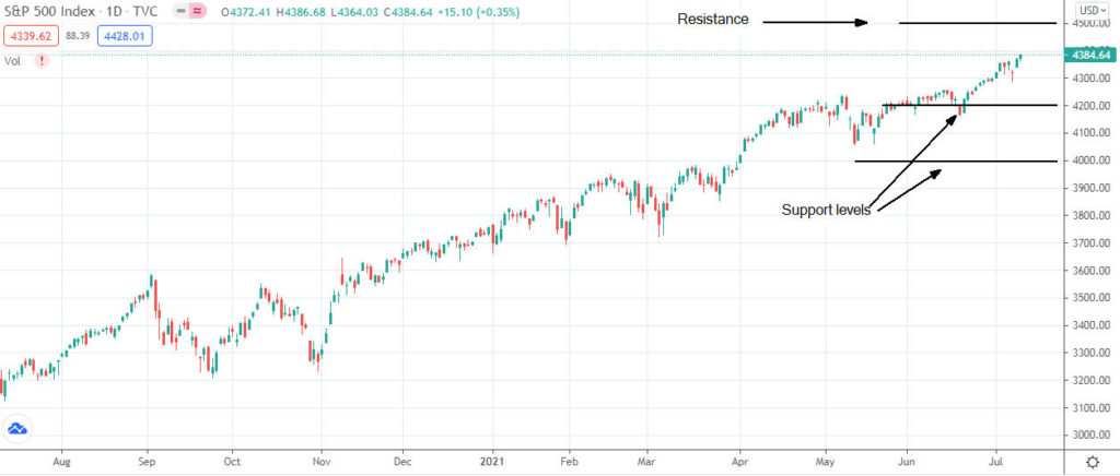 Dow Jones, S&P 500, and Nasdaq continue to trade at record highs