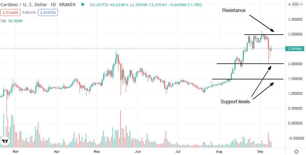 Ethereum, Ripple, Cardano price analysis roundup