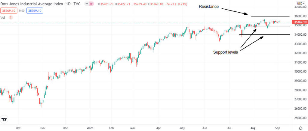 Dow Jones, S&P 500, and Nasdaq continues to trade in a bull market, although the U.S. job report disappointed
